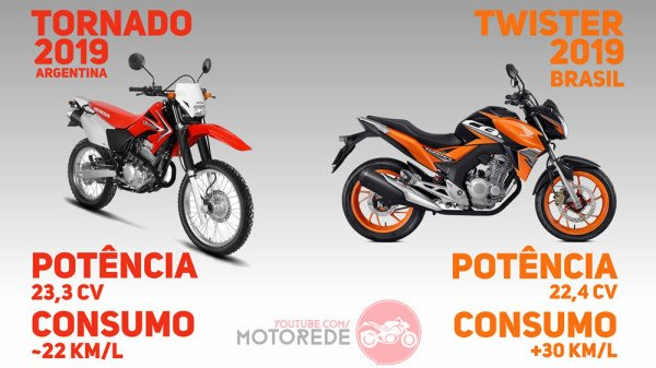 COMPARATIVO-TORNADO-X-TWISTER-CONSUMO