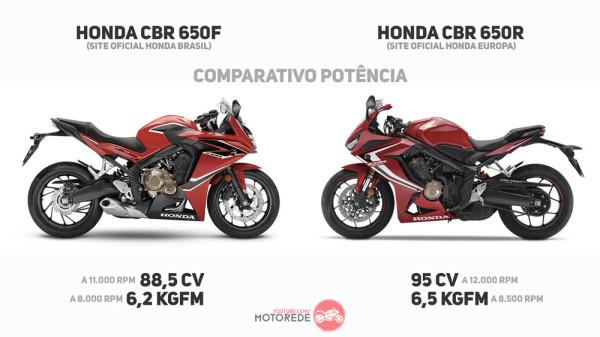 cbr650r vs cbr650f comparativo de potencia