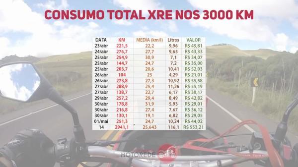 xre300-vs-cb500x-19-Consumo