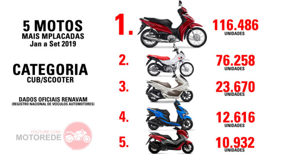 5 Motos Mais Vendidas de 2019 Categoria CUB Scooter