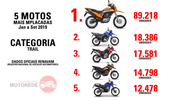 5 Motos Mais Vendidas de 2019 Categoria Trail