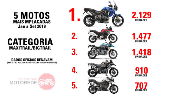5 Motos Mais Vendidas de 2019 Categoria Bigtrail