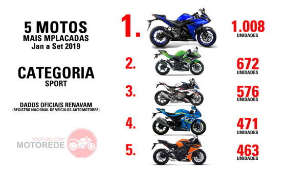5 Motos Mais Vendidas de 2019 Categoria Esportivas