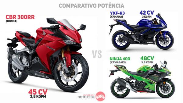 CBR300RR-vs-R3-vs-NINJA400-POTENCIA