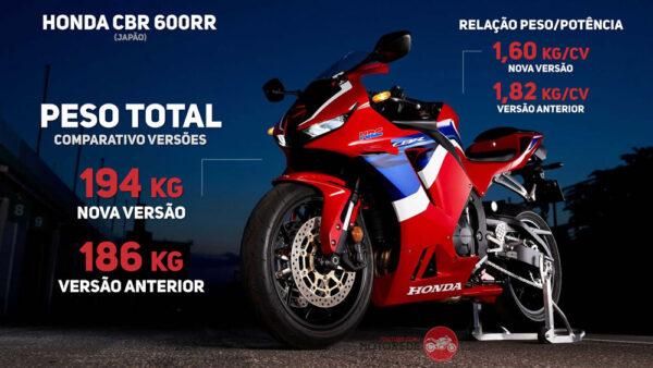 Honda CBR 600RR Vermelha